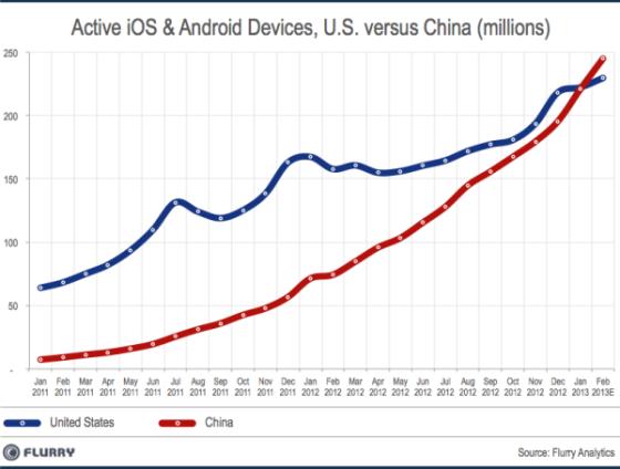 报告称,中国已超越美国,成为全球最大的智能设备市场。