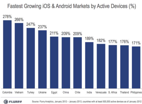 哥伦比亚是全球智能设备增速最快的市场,中国排名第6