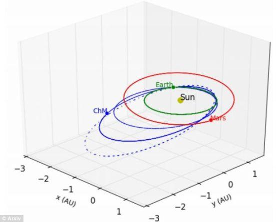 在车里雅宾斯克上空爆炸的陨石(ChM)最初沿着一条椭圆形轨道,环绕太阳飞行,最后撞向地球。图像中的绿色和红色圆环为地球和火星轨道