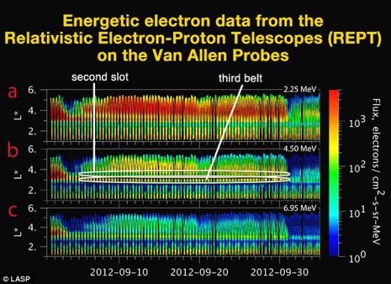 范艾伦探测器获取的高能电子数据,揭示了3个不连续的能量通道。白色椭圆框圈起的部分就是第三个辐射带和第二个辐射带。2012年10月1日,第三个辐射带因日冕物质喷射被彻底歼灭