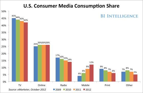 手机已经占到了美国消费者媒体消费时间的12%,与2009年相比增长了2倍。