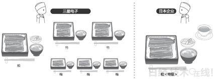 """三星电子按照用户需求分别制造""""松竹梅""""不同款式 日本企业擅长""""松"""",但没有制造""""竹""""、""""梅""""的机制。"""