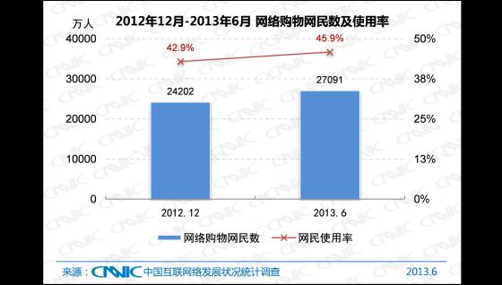 2012.12 -2013.6中国网络购物网民数及网民使用率