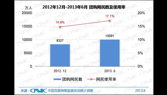 2012.12 -2013.6中国团购网民数及网民使用率