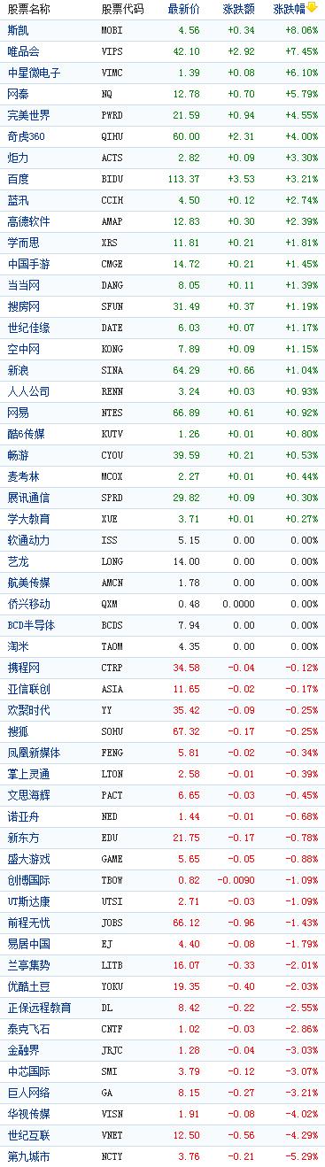 中国概念股周三收盘涨跌互现唯品会涨7%