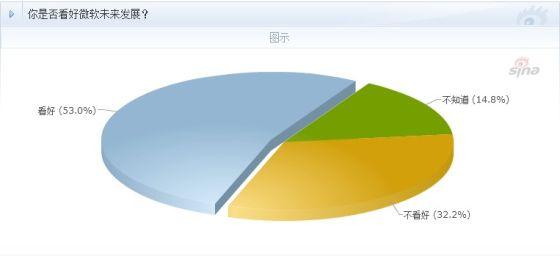 调查显示,53%网友看好微软未来发展前景