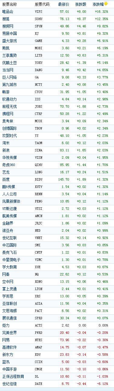 中国概念股周三收盘多数上涨唯品会大涨16%
