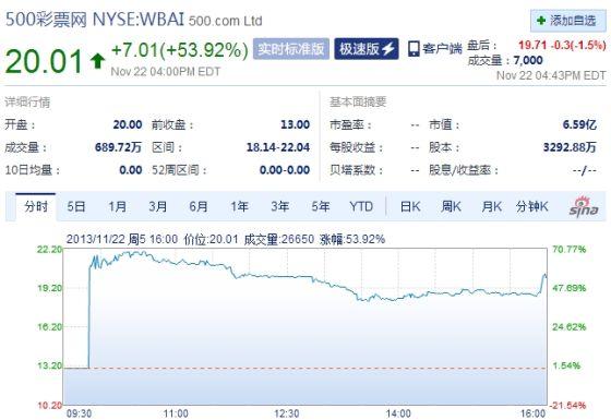 500彩票网上市首日较发行价上涨54%