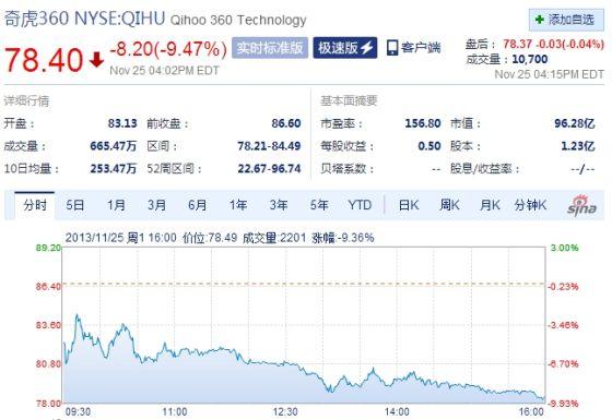 奇虎360周一美股收盘大跌9%