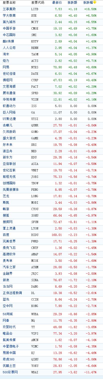 中概股周一收盘多数下跌500彩票网大跌11%