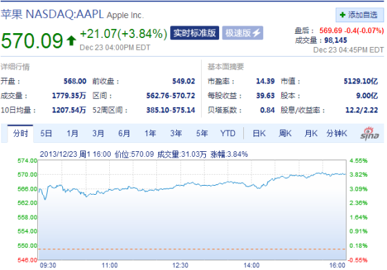周一收盘苹果股价涨3%