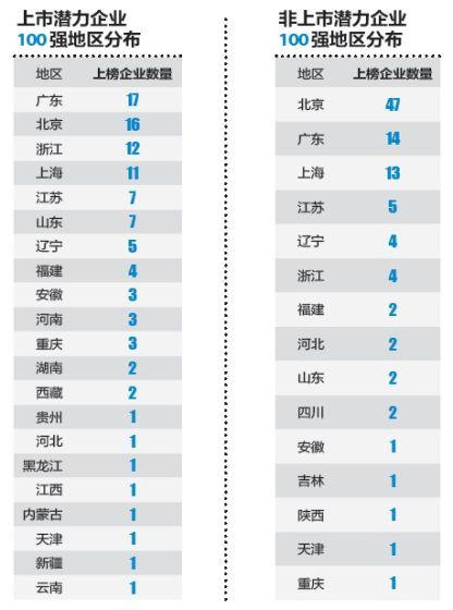 上榜企業地區分佈