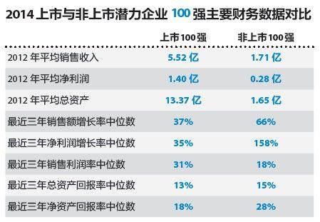 上榜企業財務數據對比