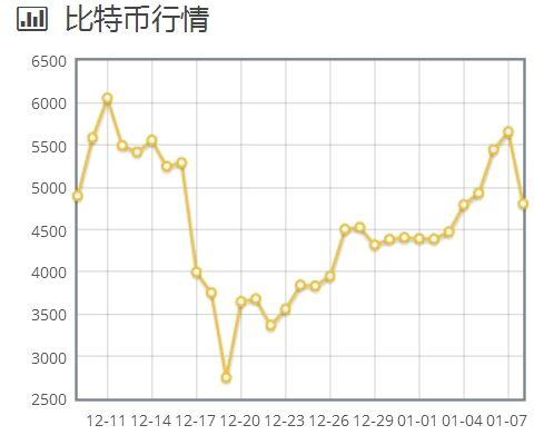 比特币近期价格走势
