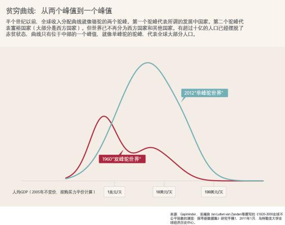 贫穷曲线的变化