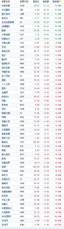 中国概念股周四多数下跌空中网跌15%