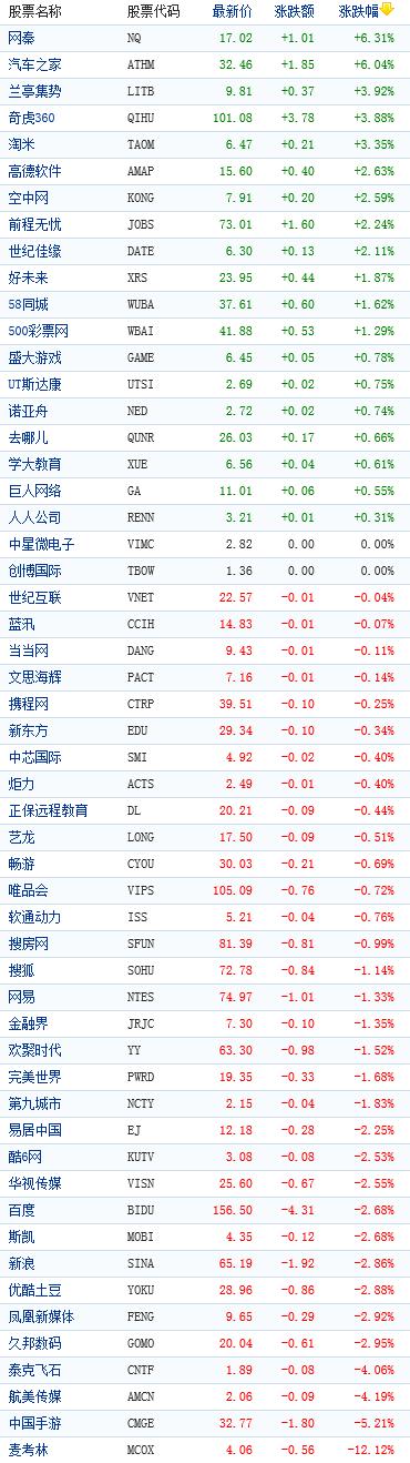 中国概念股周五收盘涨跌互现