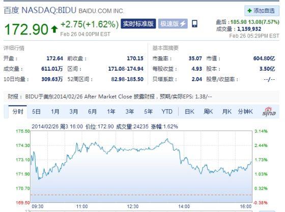 百度周三盘后股价大涨7%