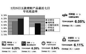 """2月25日""""宝宝""""们七日年化收益率(图2)"""