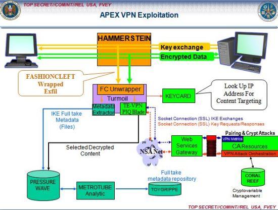 NSA对SCEONDDATE工具的介绍文档