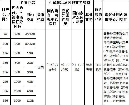 联通4G/3G业务一体化套餐资费表