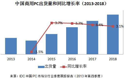 中国PC市场分行业季度跟踪报告(2013年第四季度)