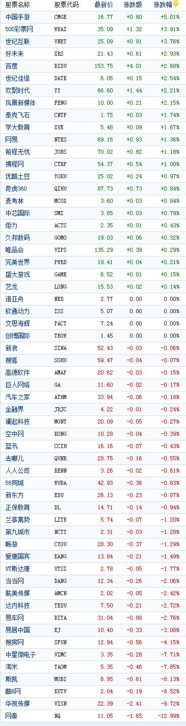 中国概念股周一收盘涨跌互现网秦跌13%