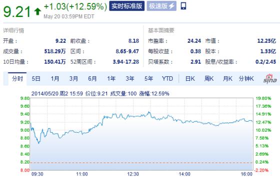 易居中国发布财报后收盘大涨12%