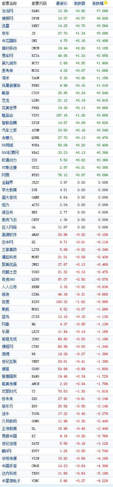 中国概念股周四收盘涨跌互现当当网涨7%