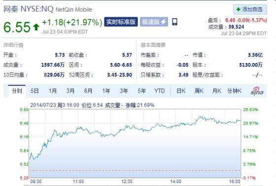 网秦周三收盘大涨21%