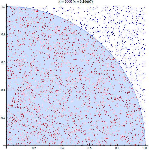 使用蒙特卡罗方法估算π值。图/维基百科