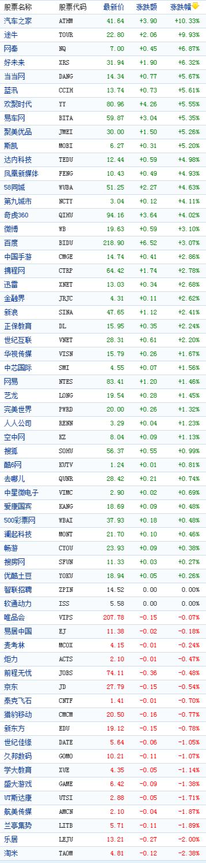 中国概念股周一收盘多数上涨汽车之家涨10%