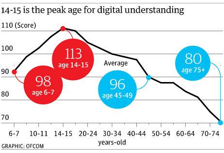 人在14至15岁时对数字技术的理解能力达到顶峰