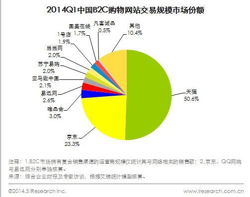 2C电商交易规模报告