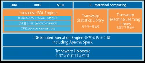 企业环�yk��/(9�!�*_星环:如何构建企业级hadoop/spark分析平台