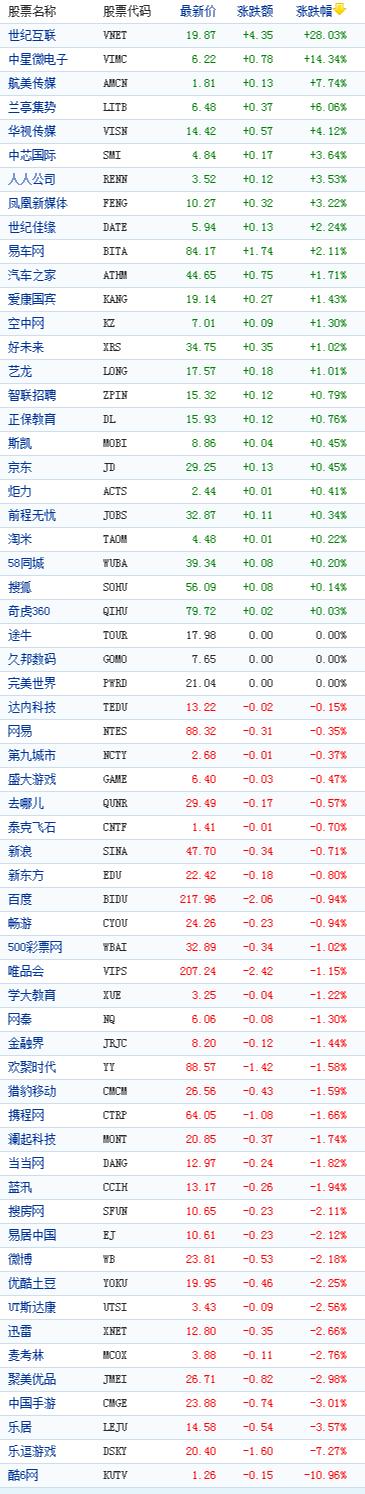 中国概念股周五收盘涨跌互现酷6网跌10%