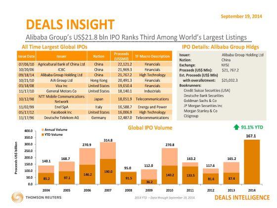 阿里巴巴上市以218亿美元融资额成为全球第三大IPO