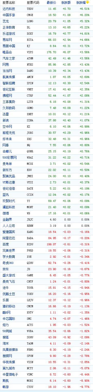 中国概念股周二收盘涨跌互现畅游涨9%