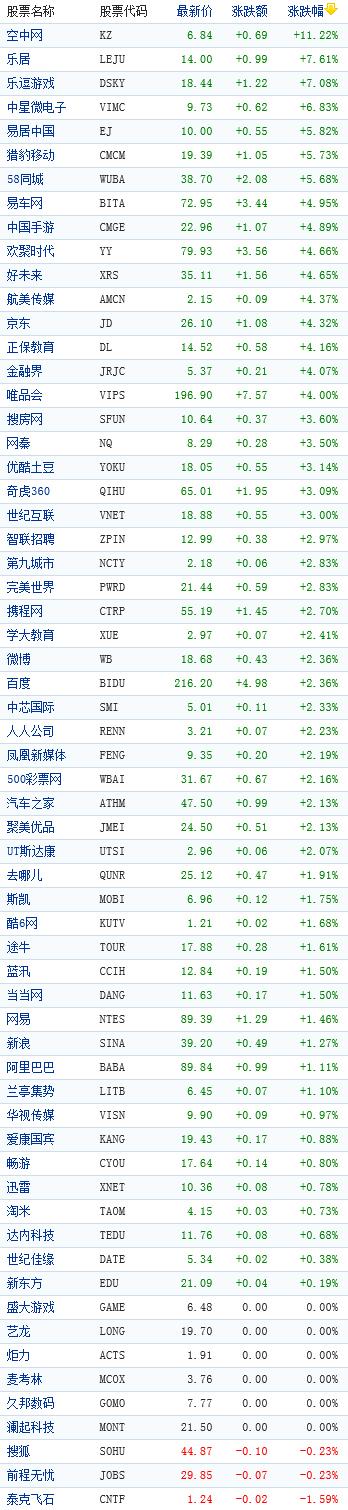中国概念股周五早盘普涨仅三只股票下跌