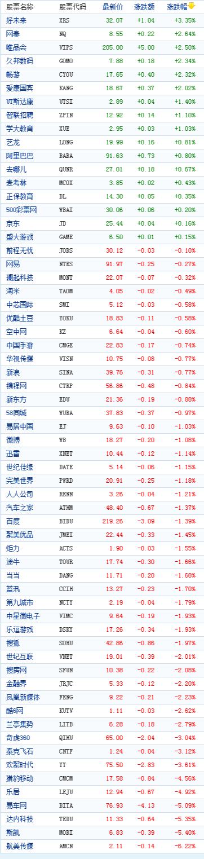 中国概念股周三收盘多数下跌航美传媒跌6%