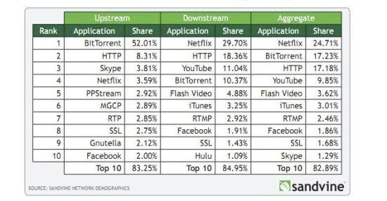 Netflix视频流服务如今已成为最大的单一下行流量来源。