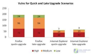 权威数据显示FireFox漏洞比IE高数十倍