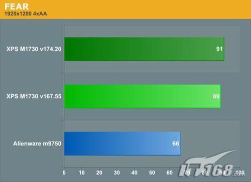 两块8800MGTX显卡戴尔M1730性能实测(4)