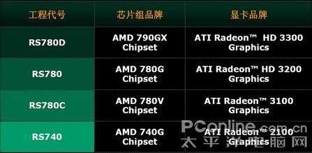 A饭必看AMD780G主板究竟配什么CPU最好