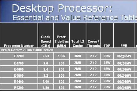 AMD三核最大对手英特尔E7200处理器评测