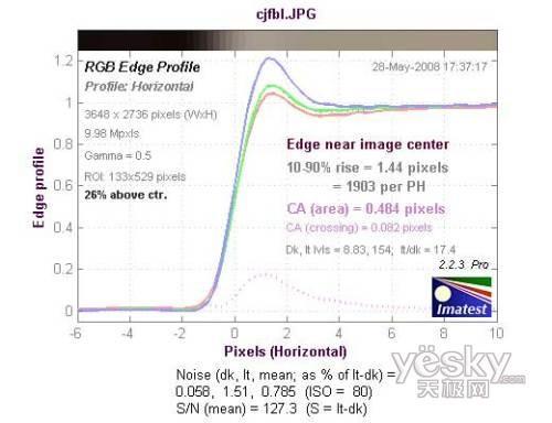 5倍光变28mm广角蔡司镜索尼W170评测(26)