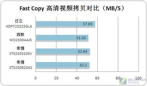 最低仅330元四款250GB硬盘对比评测(7)