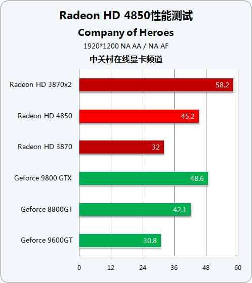 狙击NV中端的奇兵AMD镭HD4850测试报告(21)