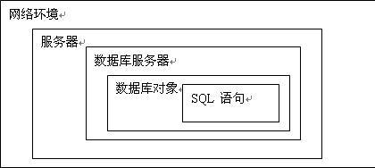 从外到内提高SQLServer数据库性能