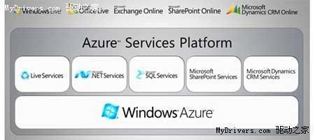 微软下月发布云计算操作系统Azure详情
